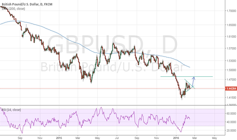 GBPUSD: GBPUSD Consolidation will Continue