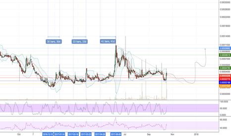BRKBTC: $BRK next target