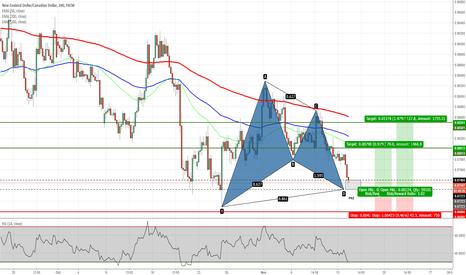 NZDCAD: NZDCAD - Gartley Pattern on H4
