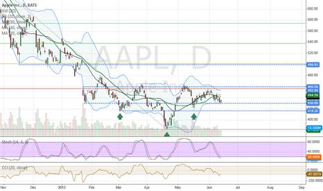 AAPL: $AAPL Inverted Head&Shoulders