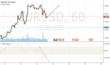 EURUSD: EURUD1h, cci trend, target 1.600