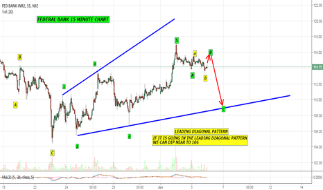 FEDERALBNK: Federal bank - is it a leading diagonal pattern ?