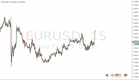 EURUSD: New Start/ Long On EURUSD