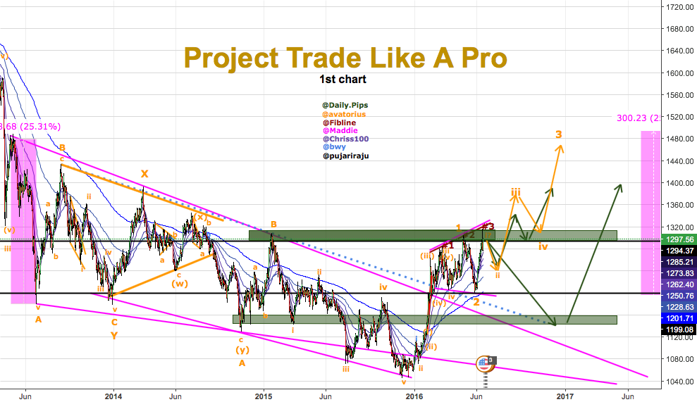 #1Project Trade Like A Pro previously known as 1001 Pips Project