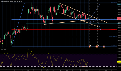 GBPNZD: GBPNZD Having Bullish Divergence in D1 and H4