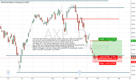 AXP: AXP Long Trade Plan Based on Demand