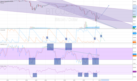 BTCUSD: Beware! We are about to siphone up