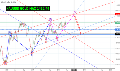 XAUUSD: XAUUSD GOLD MAX 1412.44 (IF NOT BREAK TREND LINE) TG ON CHART