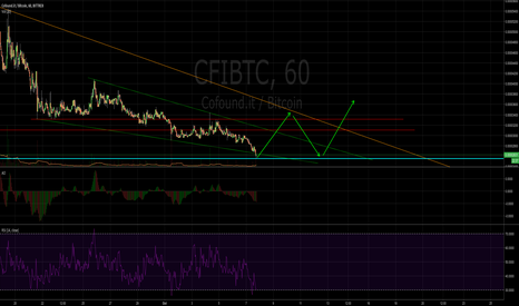 CFIBTC: CFI is breaking out of descending triangle