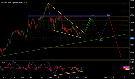 AUDJPY: AUD/JPY. Buy falling wedge breakout