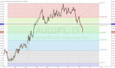 AUDJPY: AUD/JPY 上昇50%戻し到達