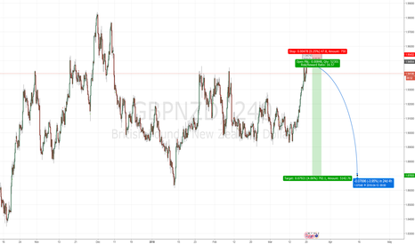 GBPNZD: gbpnzd - short