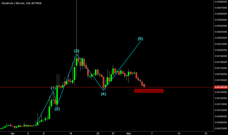 CLOAKBTC: CLOAK/BTC Watching for entry