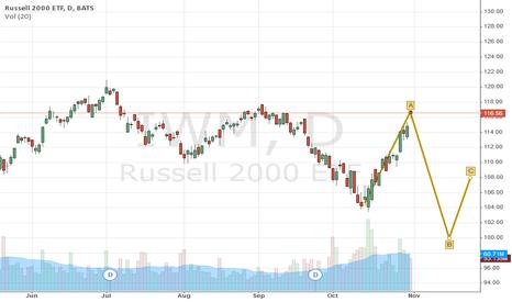 IWM: IWM another downturn nextweek