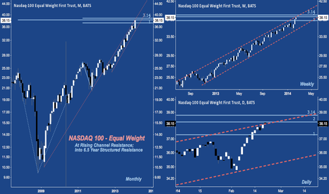QQEW: NASDAQ 100, Equal Weight: At Rising Channel and
