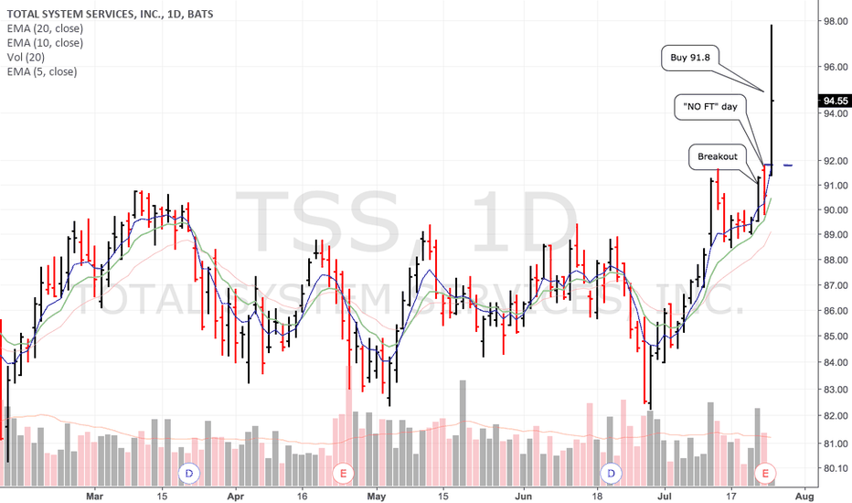 TSS: Bought and sold...5 points in 15 minutes are enough;) #NOFTsetup