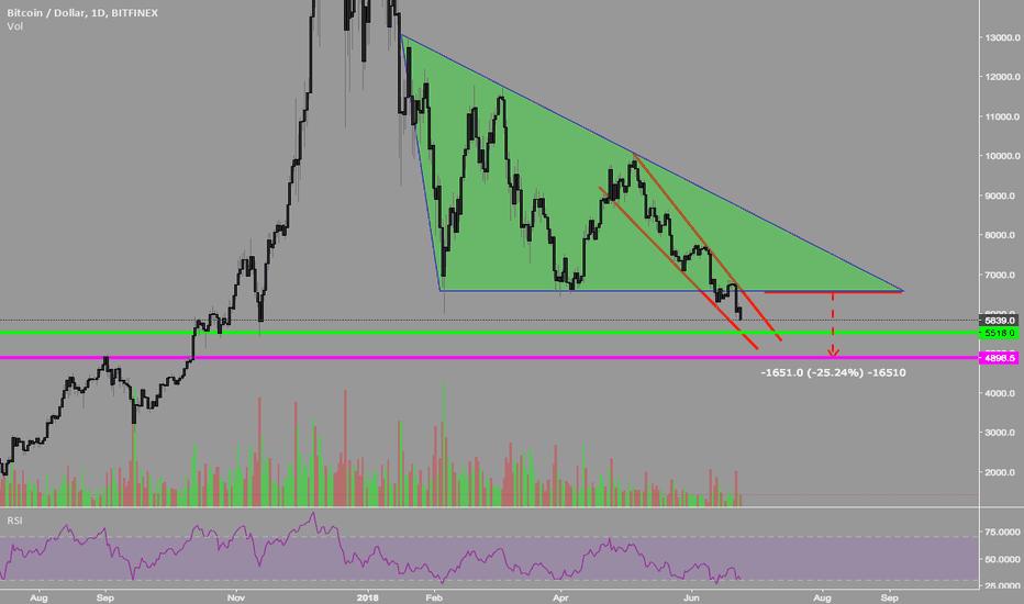 BTCUSD: BTC - descending triangle with wedge