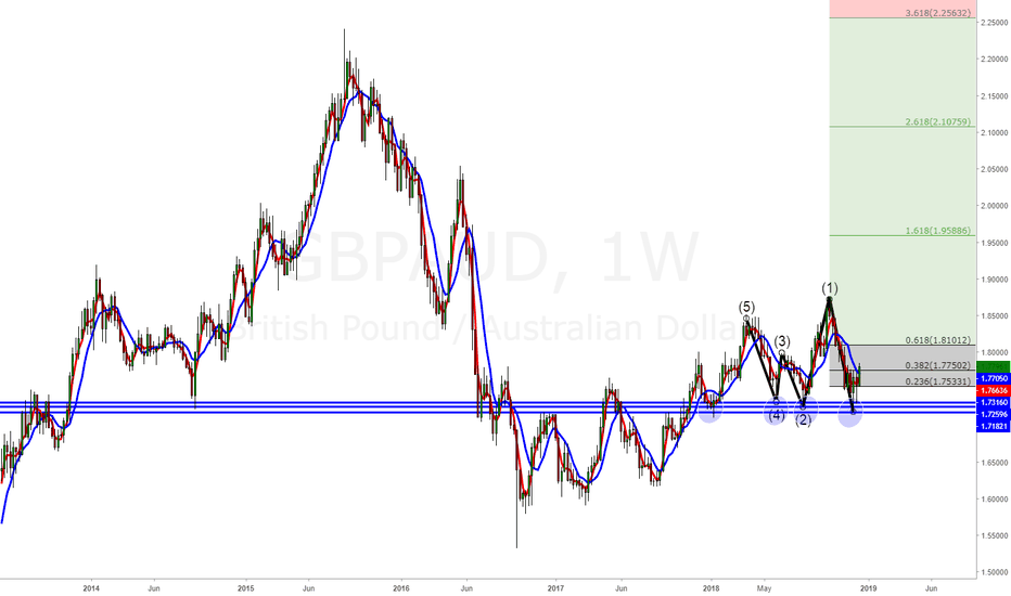 GBPAUD: 4 times support