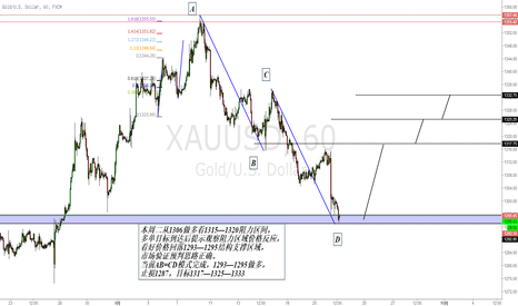 XAUUSD: 黄金AB=CD模式成功回撤,先多后空完美把握,现在看多头反弹上行。