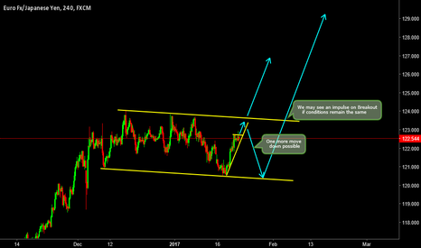 EURJPY: Trade Opportunities On EURJPY...!!!
