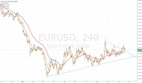 EURUSD: EURUSD broke 20 ma and 50 ma