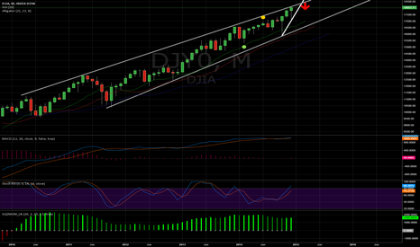 DJY0: DJIA coming down to 17,000 after January
