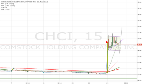 CHCI: $CHCI about to have an entry?