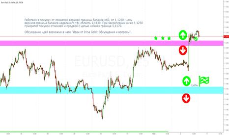 EURUSD: Евро 05.06.17