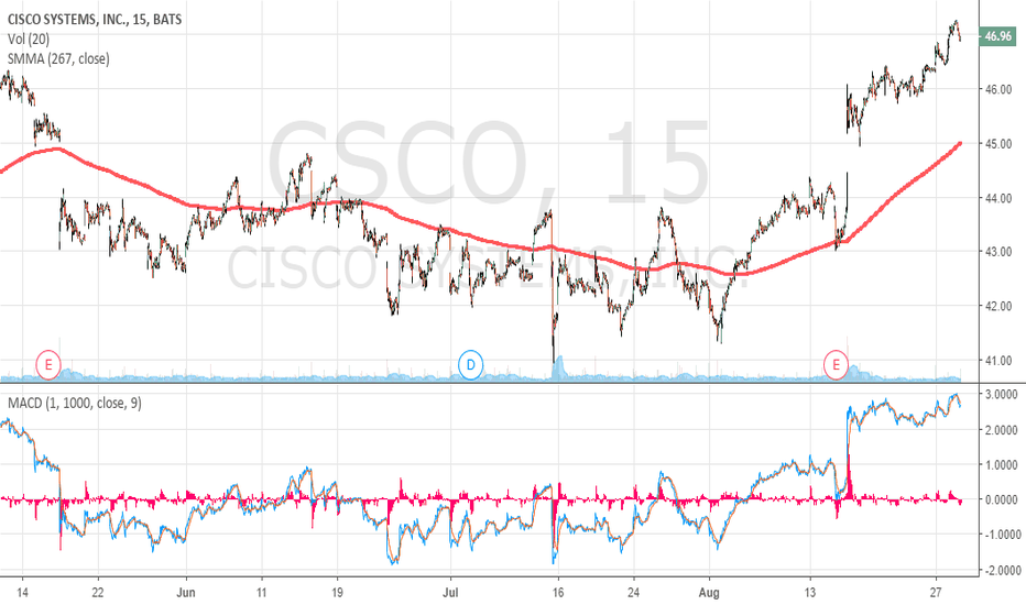 CSCO: Cisco with clear upside trend