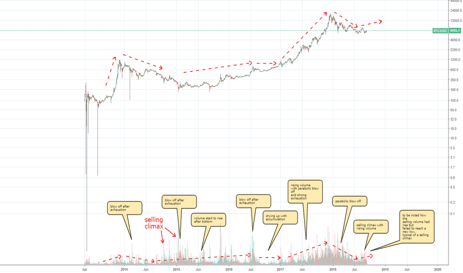 BTCUSD: BTC simple volume analysis
