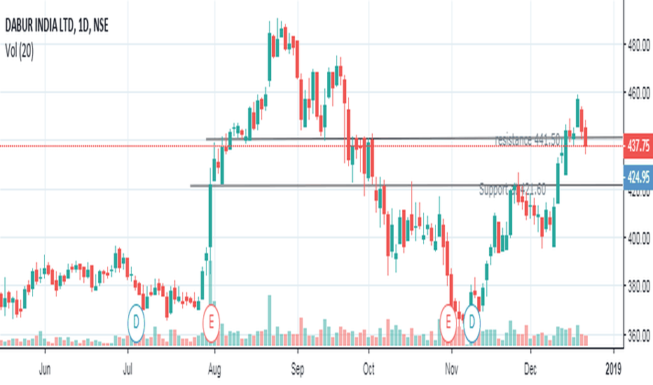 DABUR: View on Dabur