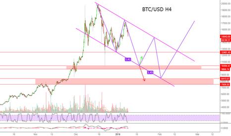 BTCUSD: BTC/USD Bitcoin H4