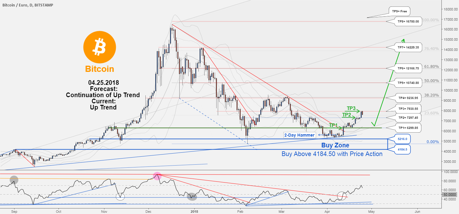 BTCUSD , TP3 hit with 1940139 profit. NEW Buy Opportunity...