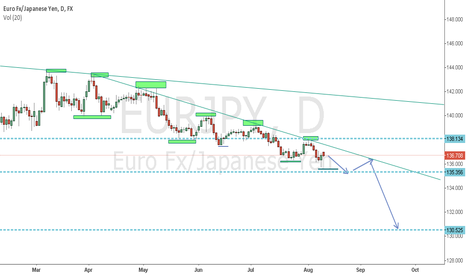 EURJPY: eurjpy daily outlook