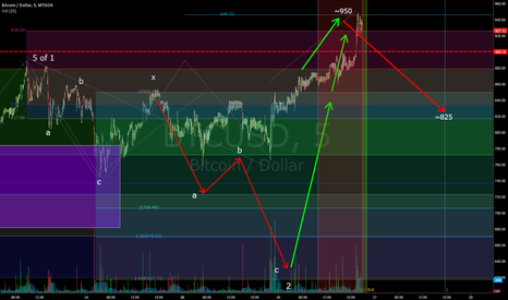 BTCUSD: Retrace to ~825