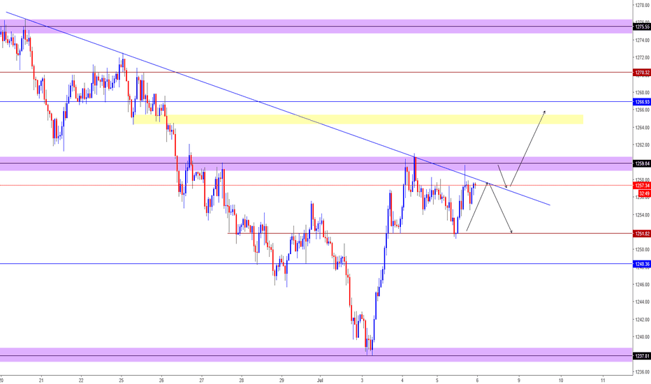 XAUUSD: XAUUSD Opportunity Possiblities