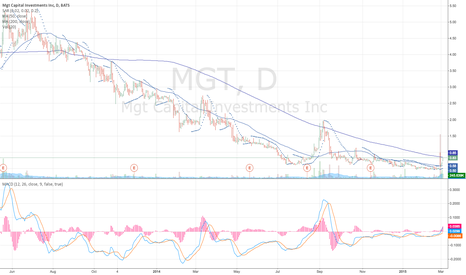 MGT: $MGT Bluesky Breakout in Progress