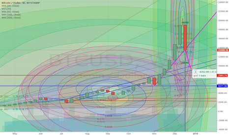 BTCUSD: Bitcoin : nothing to worry about here - right?