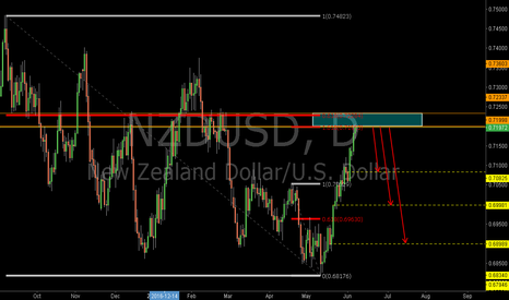 NZDUSD: NZDUSD: The 0.618RET and the 1.618REXT