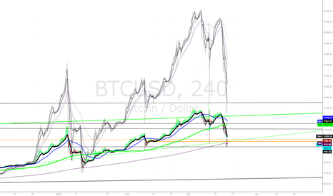 BTCUSD: $1000 support level