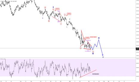 ZN1!: Elliott wave Analysis: 10 Year US Notes Update