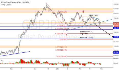 GBPJPY: GBPJPY : SELL with pullback finished