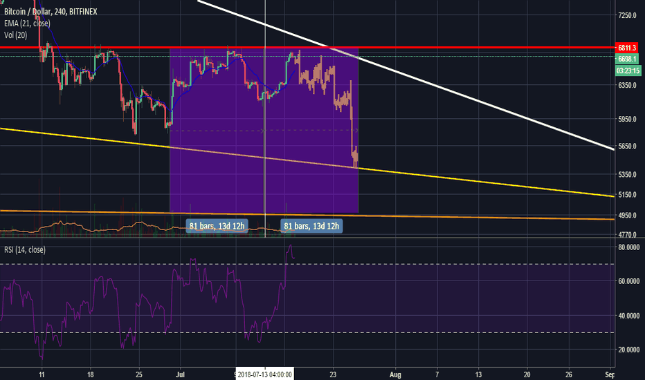 BTCUSD: Bitcoin Headed to New Low at $5,400