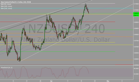 NZDUSD: NZDUSD ENTRY TO BUY 4.20.16
