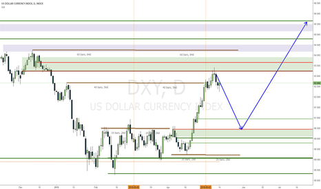 DXY: USDX expecting a retracement