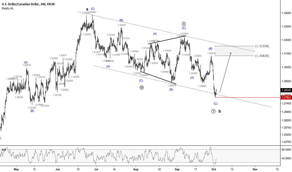 USDCAD: USDCAD - Potential Long Setup at Market