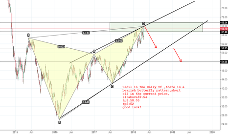 USOIL: usoil bearish butterfly pattern