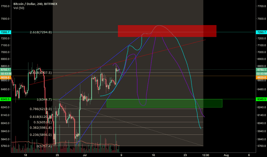 BTCUSD: Simple Swing trade [BTC] Targets