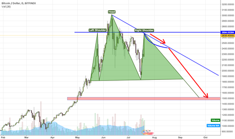 BTCUSD: Being bearish is so out of style now. 2013-2014 correlation