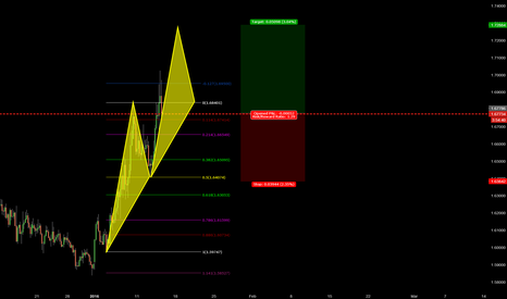 EURNZD: 136 EURNZD TREND CONTINUATION